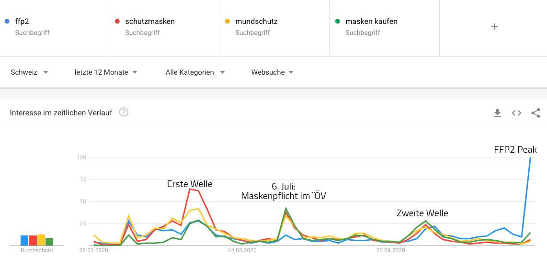 Google Trends: FFP2 Suchbegriffe Schweiz